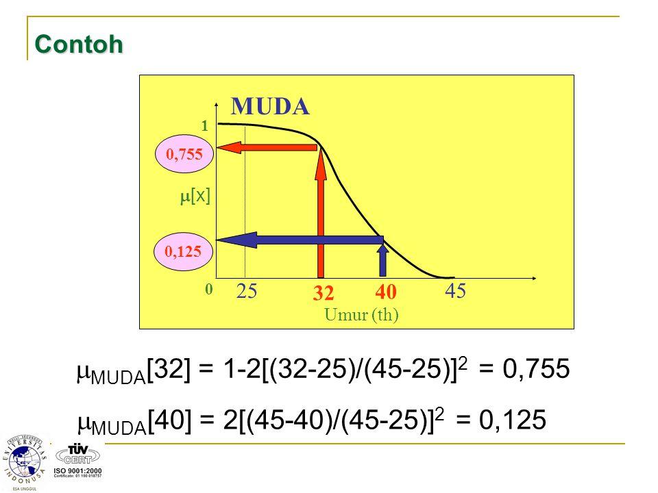 Contoh 32. 1. m[x] 25. 45. 40. MUDA. Umur (th) 0,755. 0,125. MUDA[32] = 1-2[(32-25)/(45-25)]2 = 0,755.